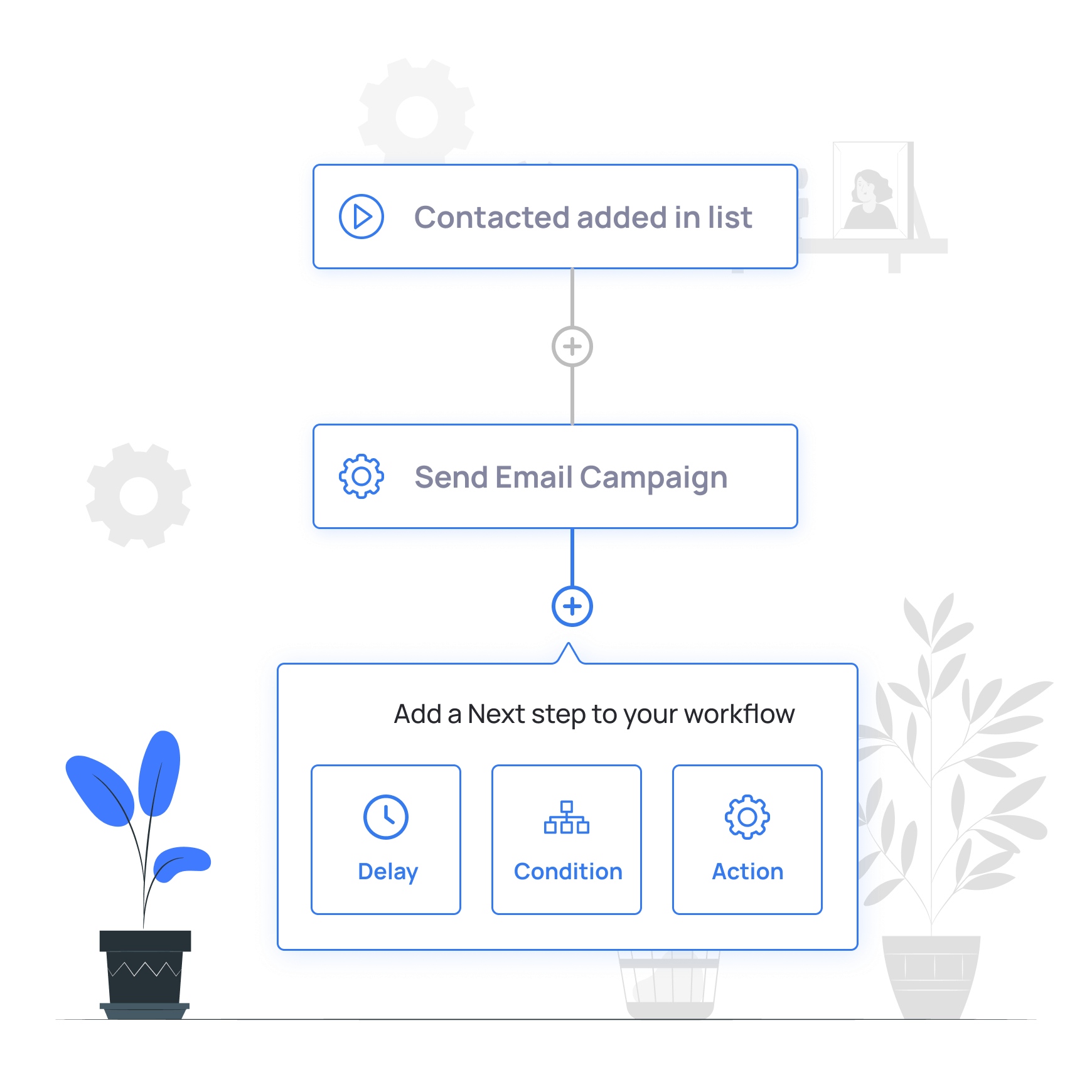 Marketing automation and Email Sequences with Grorapid